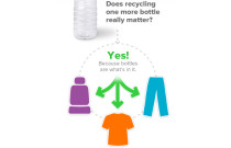 #TurnItGreen With REPREVE Recycled