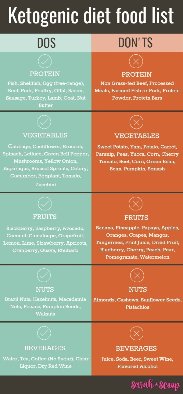A Beginner S Guide To The Ketogenic Diet Sarah Scoop And when i say real, i do mean the real. ketogenic diet sarah scoop
